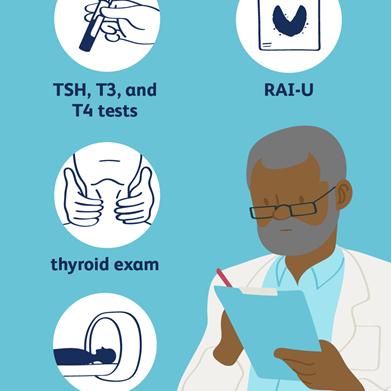 معاینه تیروئید: Thyroid exam