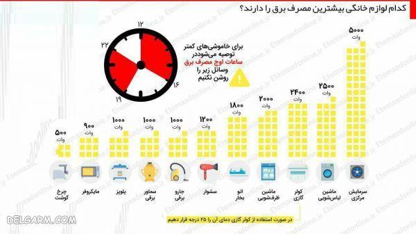 ساعت اوج مصرف برق در تابستان ۹۹