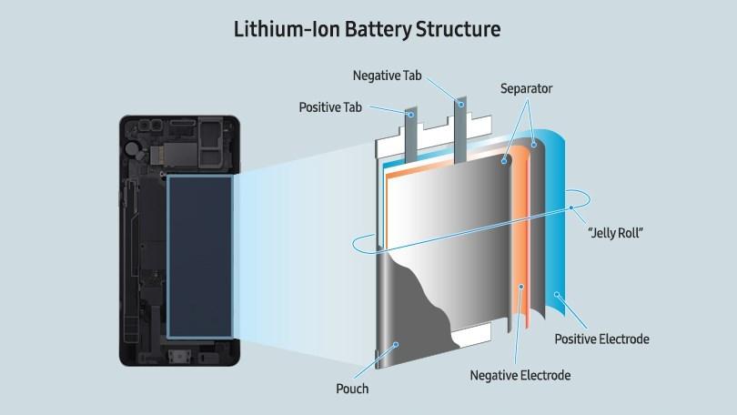 یک باتری ایده آل چه ویژگی هایی دارد؟