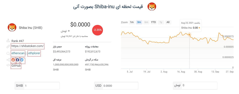معرفی سایت بیتمینو، مرجع قیمت ارزهای دیجیتال