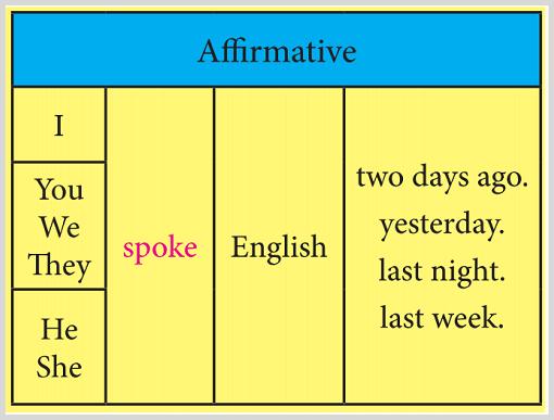 آموزش کامل درس ششم زبان نهم