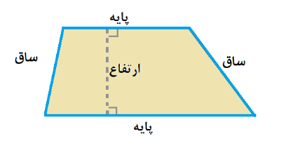 محاسبه مساحت و محیط ذوزنقه