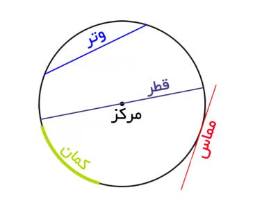 آموزش محاسبه محیط و مساحت دایره