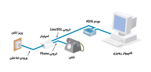 ADSL   چیست