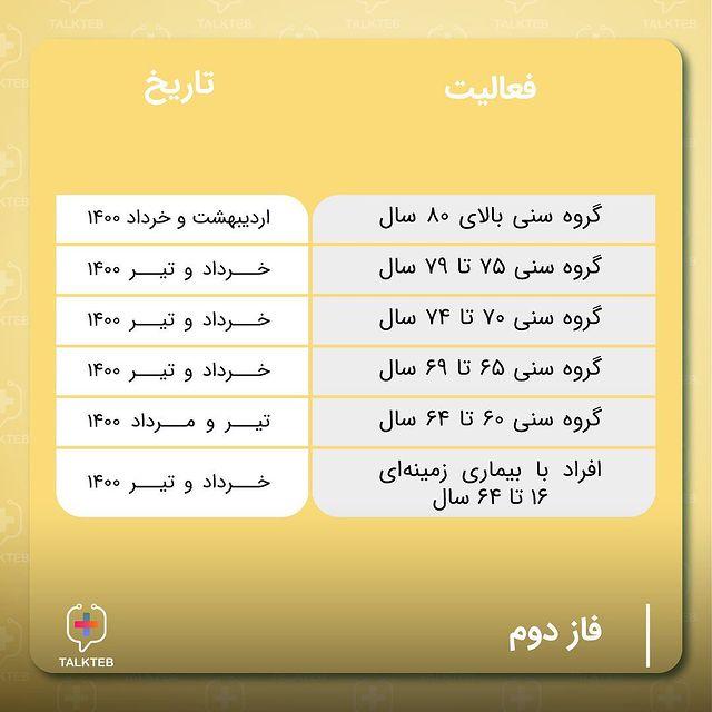 جدول زمان بندی واکسن کرونا بر اساس سن، شغل و بیماری زمینه ای