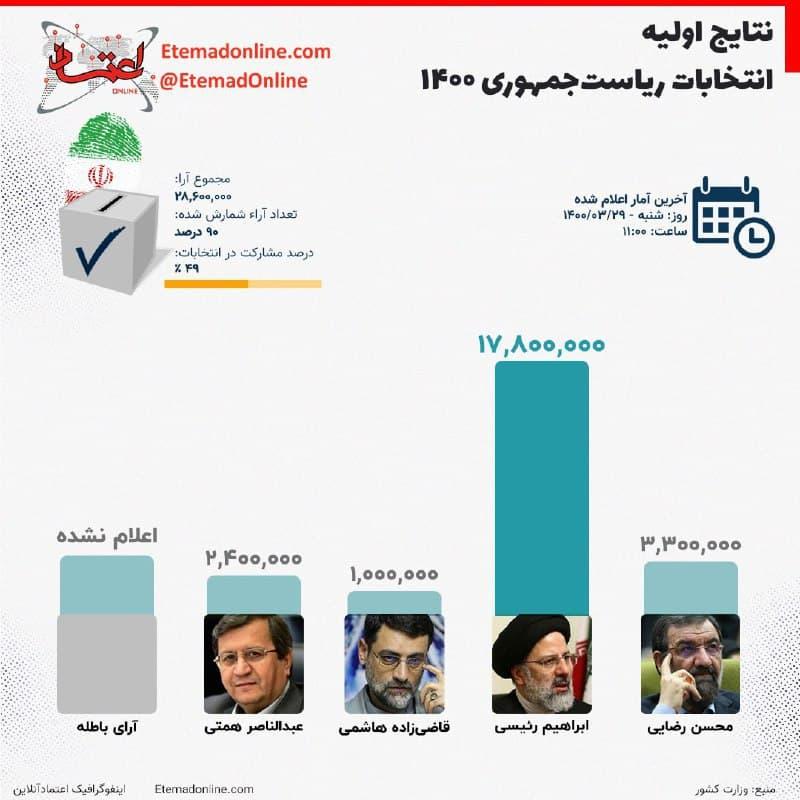 اینفوگرافی  نتایج اولیه انتخابات ریاستجمهوری ۱۴۰۰