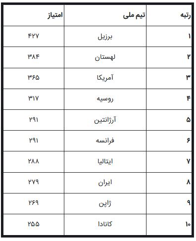 رتبه تیم ملی والیبال ایران در ردهبندی جدید جهان اعلام شد