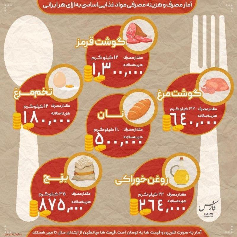 هزینه خوراکی هر ایرانی در سال