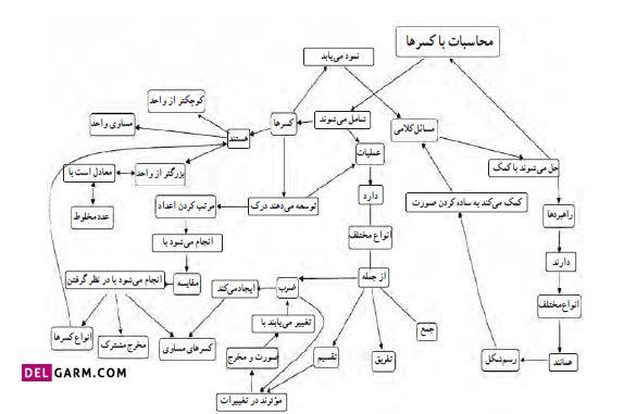 نقشه مفهومی ریاضی ششم درس چهارم