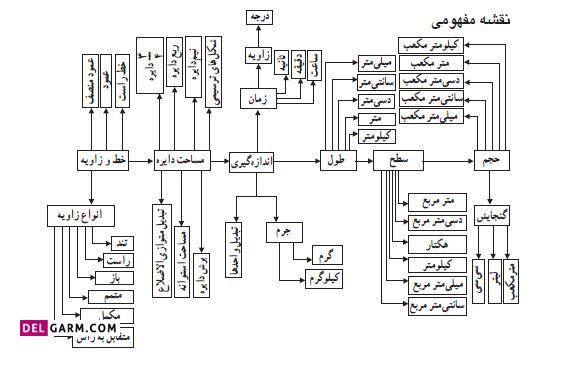 نقشه مفهومی فصل پنجم اندازه گیری ریاضی ششم ابتدایی