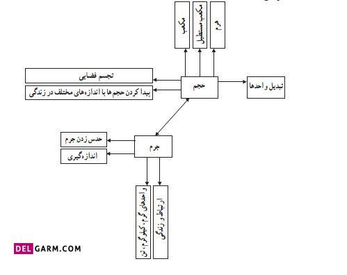 نقشه مفهومی درس دوم حجم و جرم فصل پنجم ریاضی ششم ابتدایی