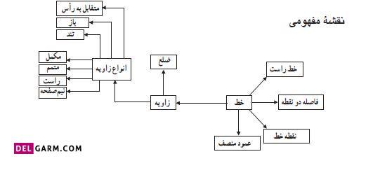 نقشه مفهومی ریاضی ششم درس چهارم فصل پنجم