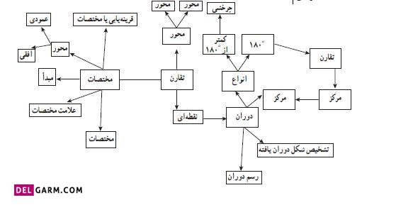 نقشه مفهومی ریاضی ششم فصل چهارم