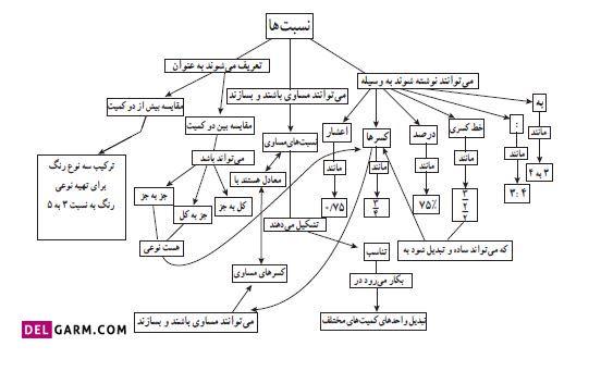 نقشه مفهومی درس اول کسر، نسبت و تناسب فصل ششم ریاضی ششم ابتدایی
