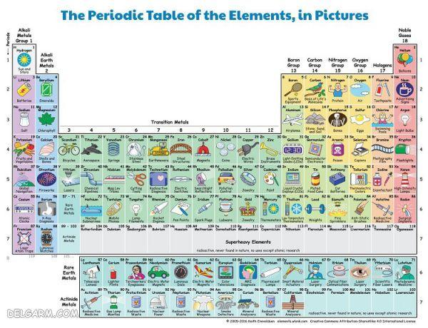 جدول تناوبی فانتزی با شعر و تصویرهای رنگارنگ:ترکیب علم و هنر