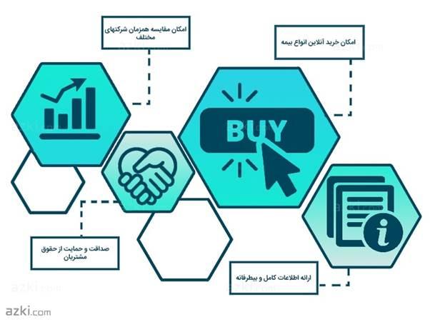 همه شرکتهای بیمه در کنار هم: وبسایت ازکیـ آغاز به کار کرد!