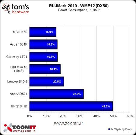 Netbook Test - Windows Media Player 12