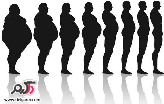 موفقیت در لاغر شدن و الگوهای رفتاری برای لاغری
