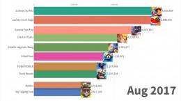 محبوبترین بازی های موبایلی از سال 2013 تا به امروز سال 2020