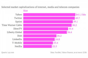 توییتر با ارزشتر از یاهو میشود