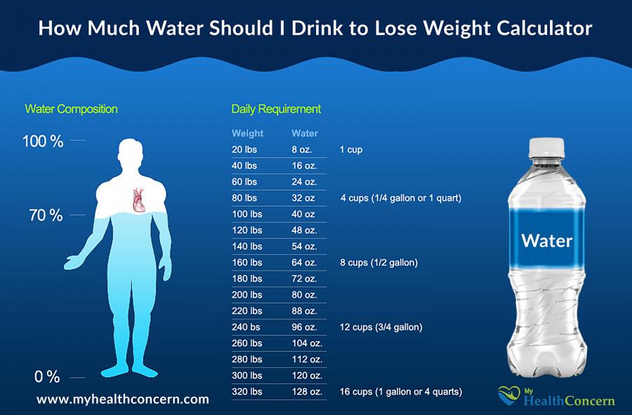 مصرف آب با توجه به وزن بدن چه میزان است؟